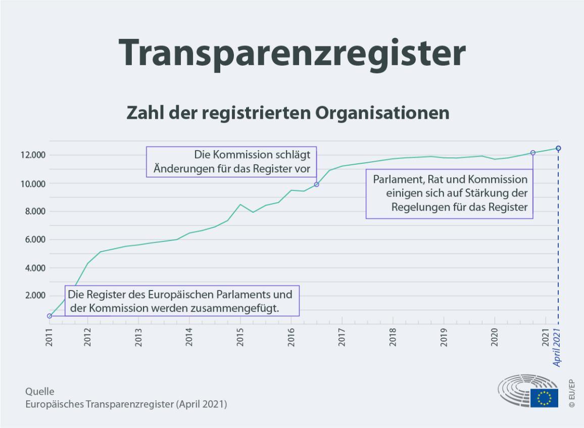 Infografik zur Zahl der registrierten Organisationen im Verlauf der Zeit