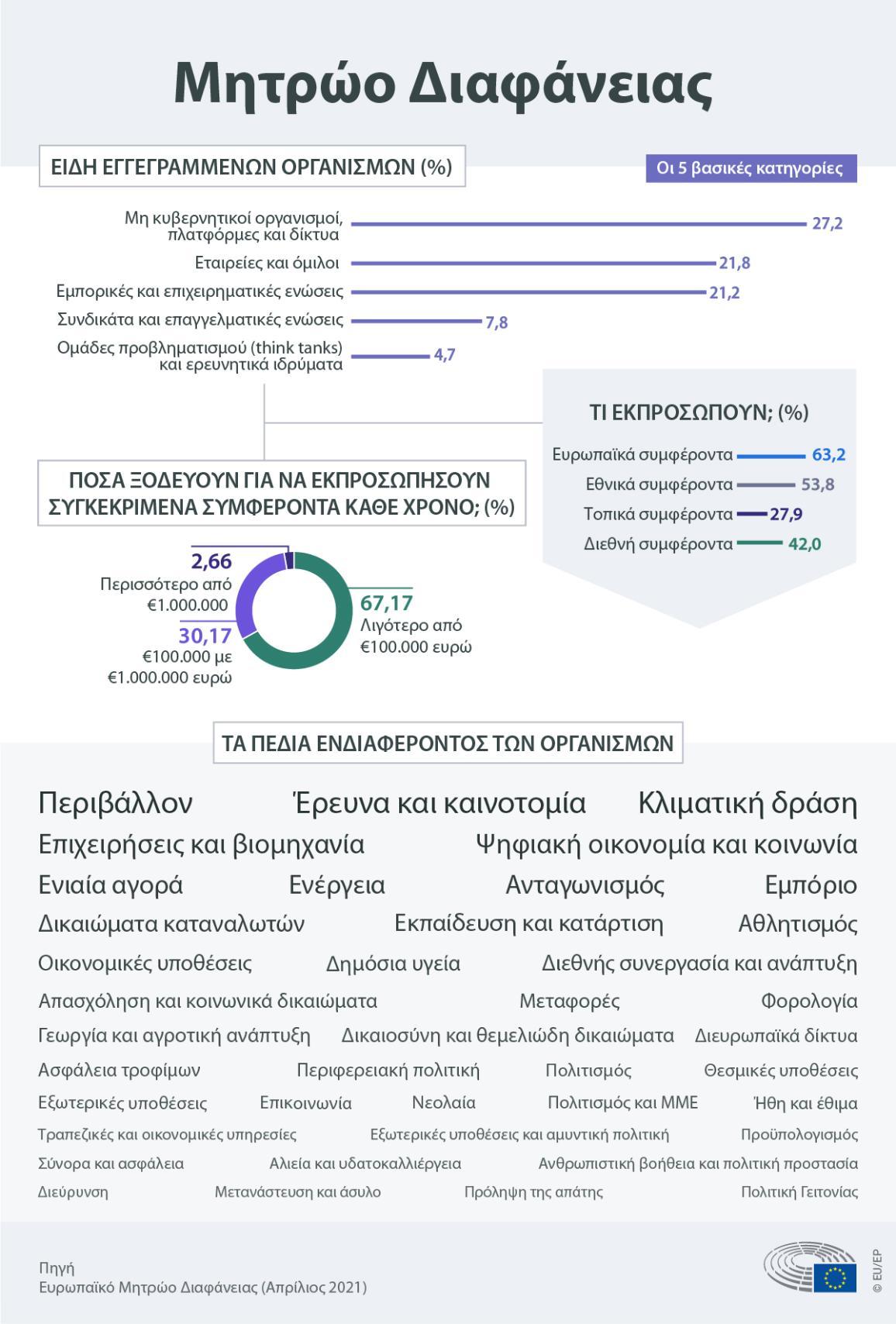 Γράφημα σχετικά με τα έίδη εγγεγραμμένων οργανισμών στο Μητρώο Διαφάνειας