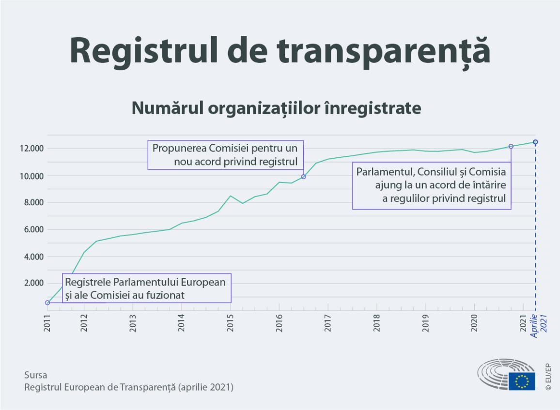 Infografic ce ilustrează numărul de organizații înregistrate în Registrul de transparență