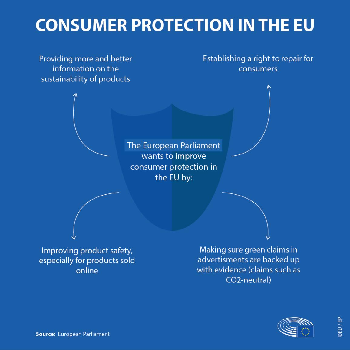 Infographic illustration on consumer protection in the European Union