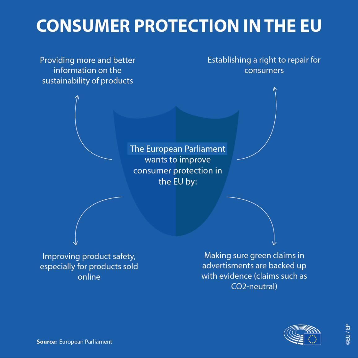 تصویر اینفوگرافیک در مورد حمایت از مصرف کننده در اتحادیه اروپا