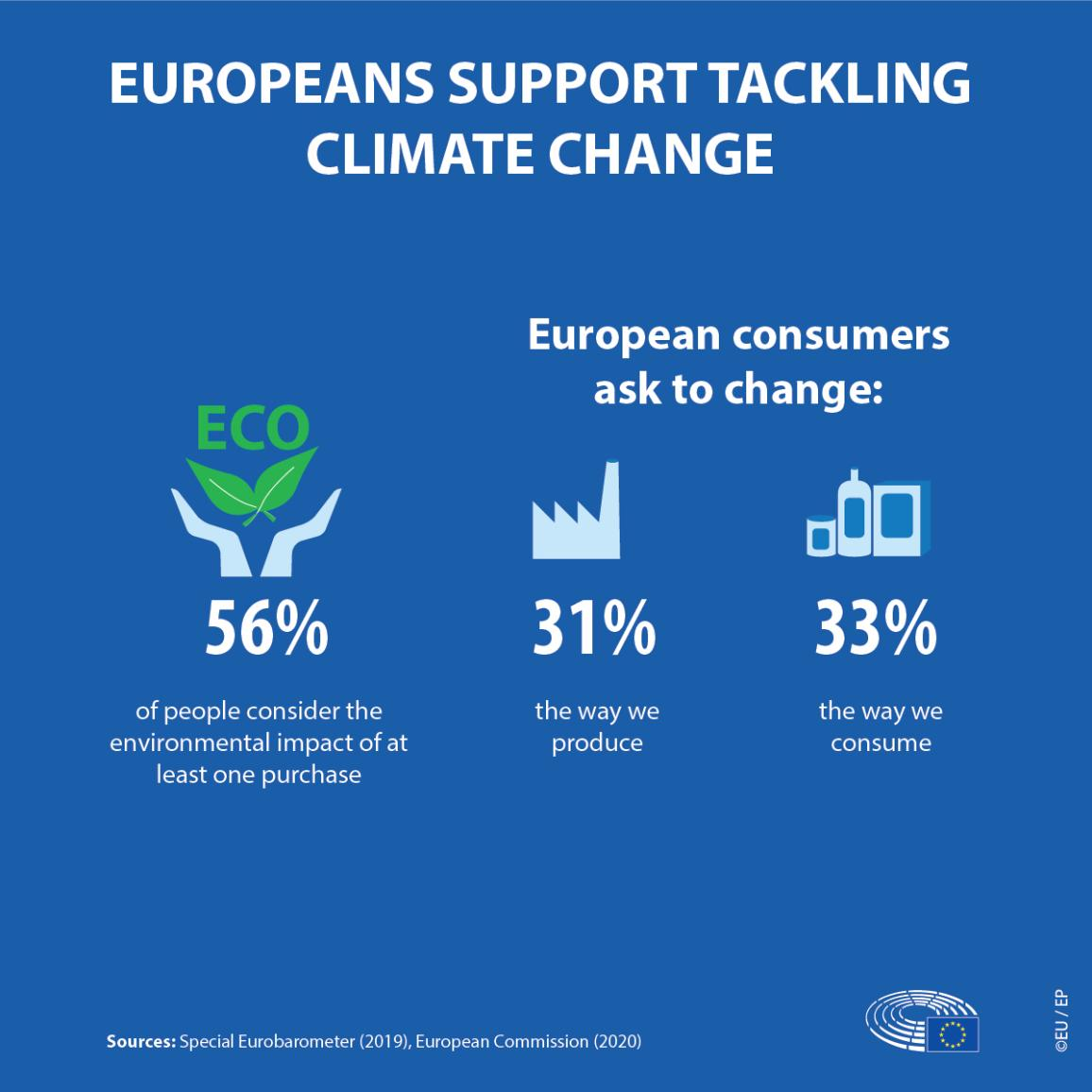 Infographic illustration on Europeans support tackling climate change