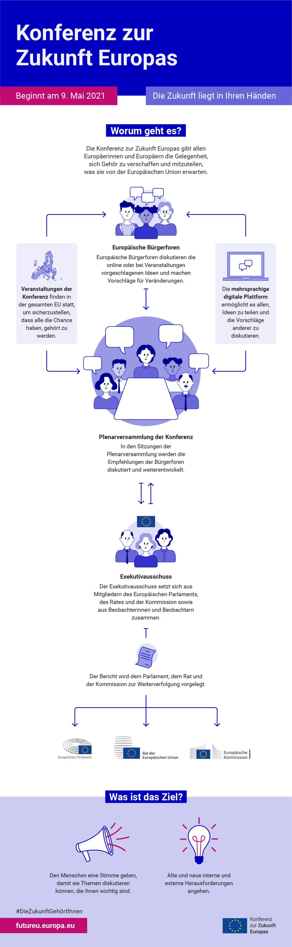 Infografik zur Konferenz zur Zukunft Europas