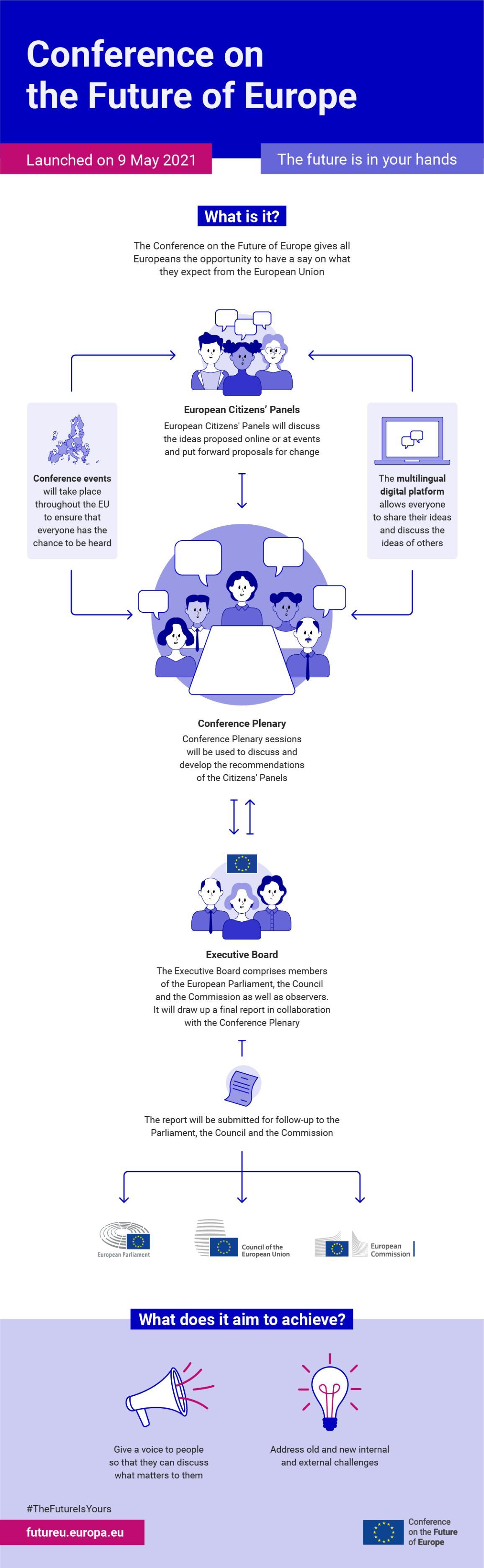 Infografiese uiteensetting van die konferensie oor die toekoms van Europa