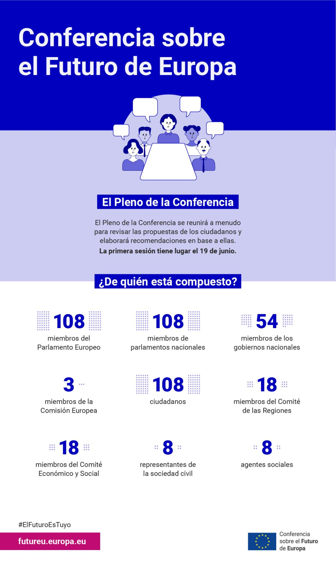 Infographic explaining the Conference on the Future of Europe