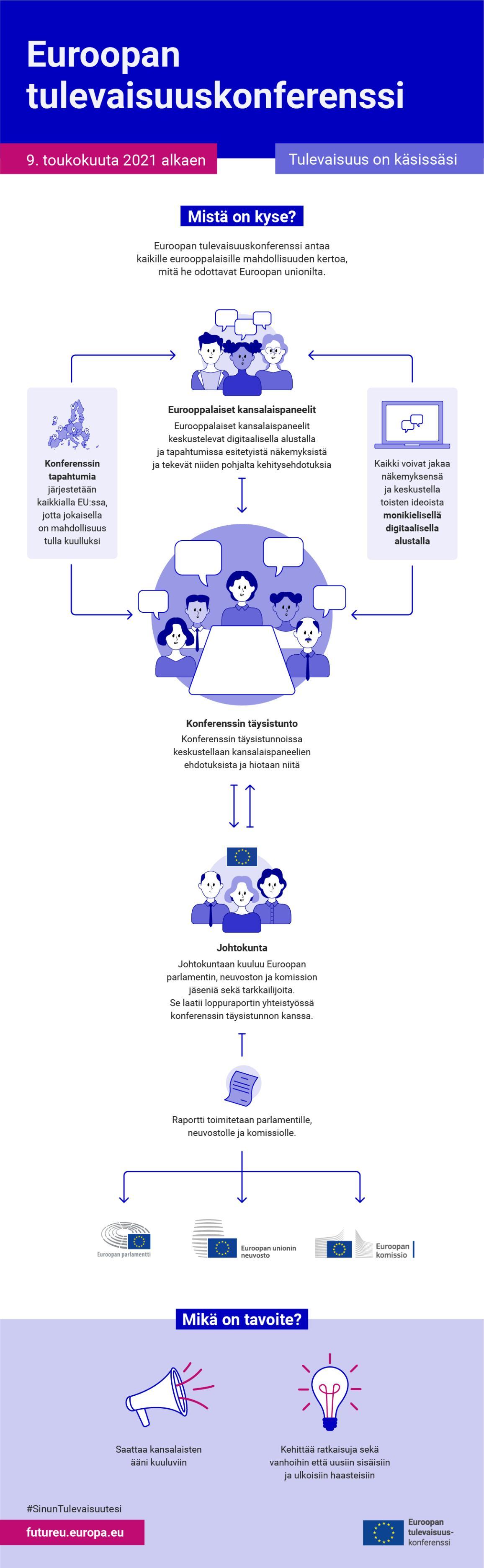 Infografiikka, joka selittää kuinka Euroopan tulevaisuuskonferenssi toimii.