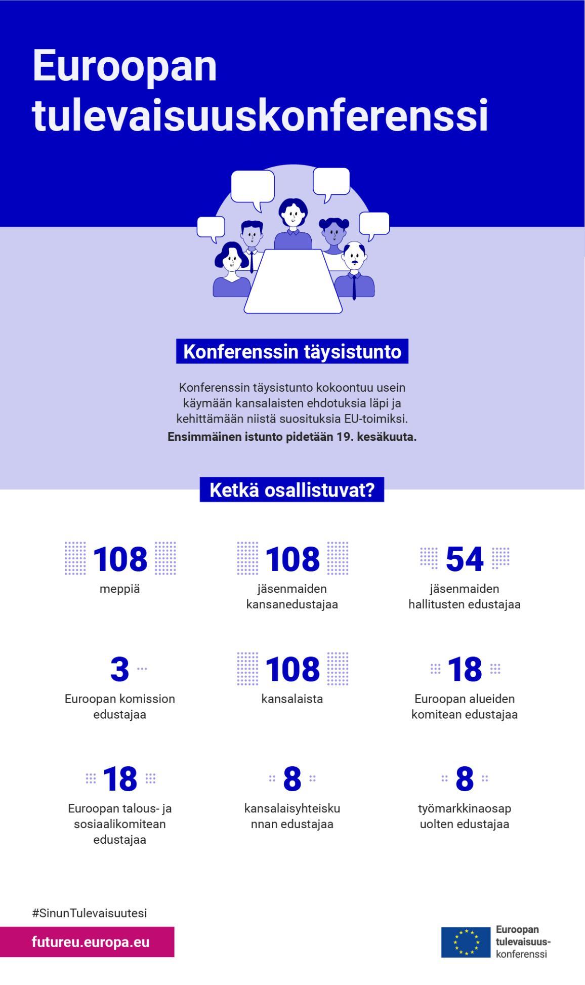 Infografiikka, joka näyttää ketkä osallistuvat Euroopan tulevaisuuskonferenssiin.