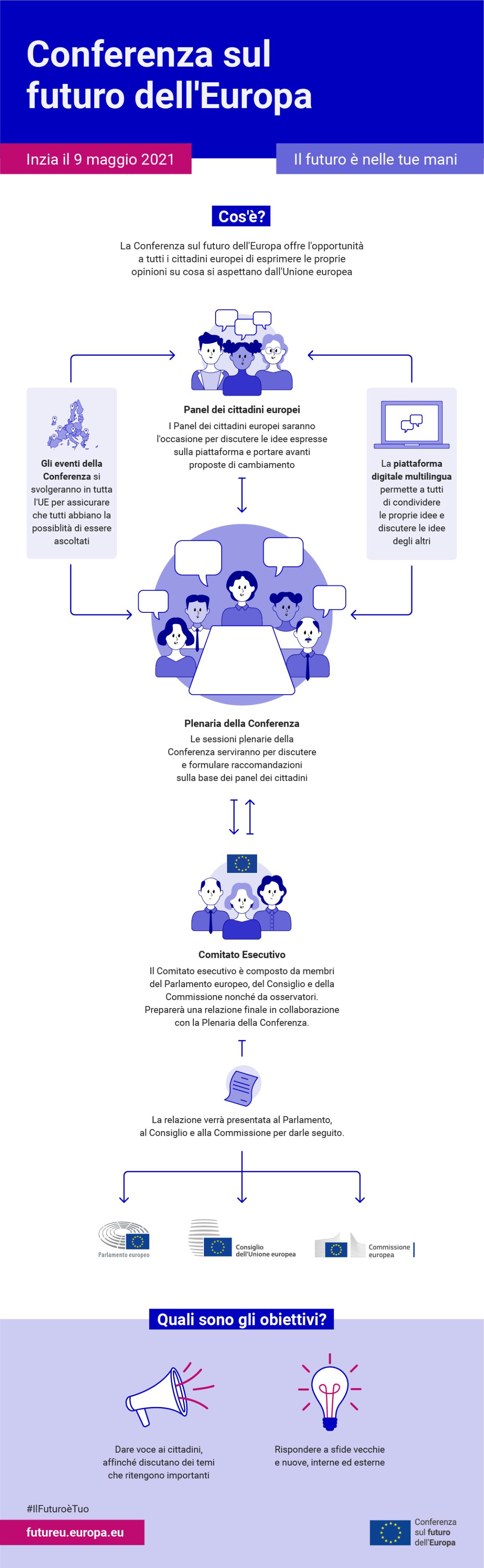 Infografica sul funzionamento della Conferenza sul futuro dell'Europa
