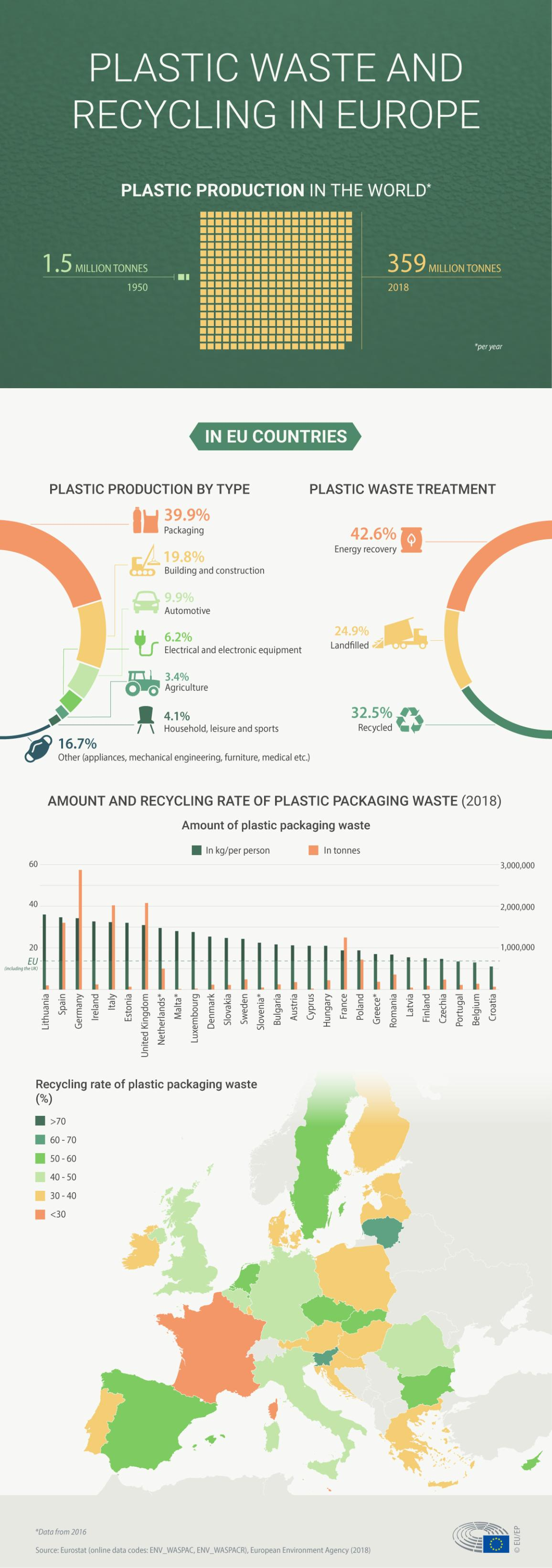 Infographic astir  integrative  discarded  and recycling successful  Europe