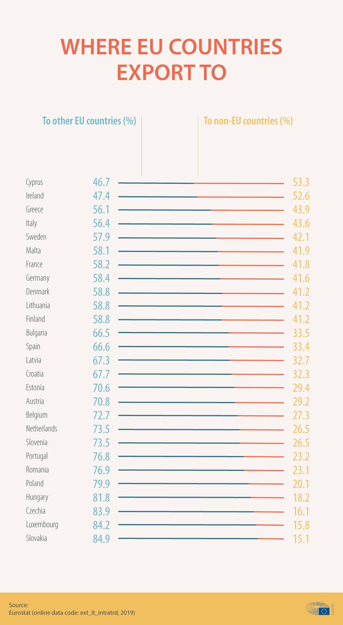 Infografik zur Erklärung des Welthandels