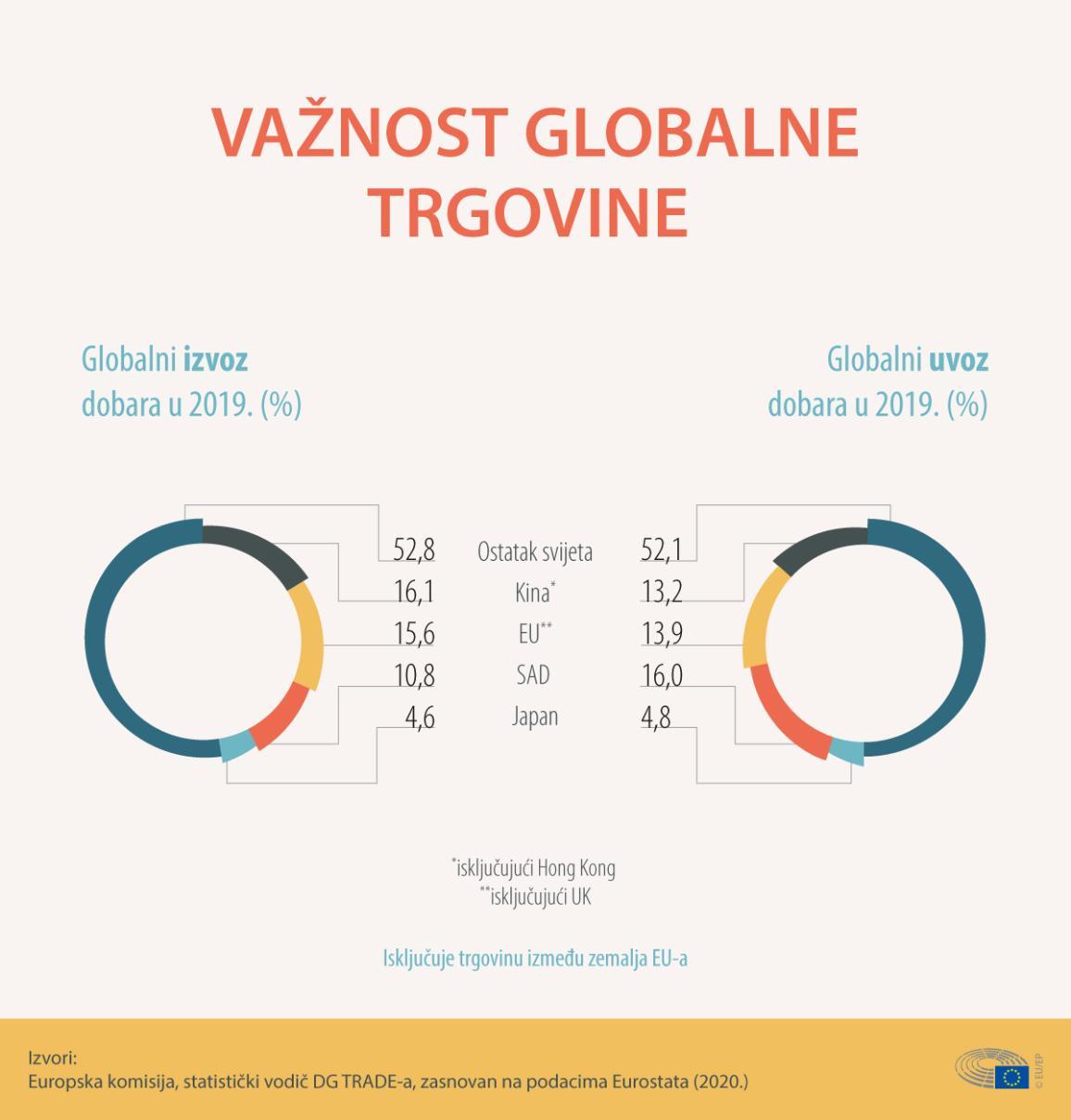 Infografika prikazuje globalni izvoz i uvoz dobara u 2019. godini