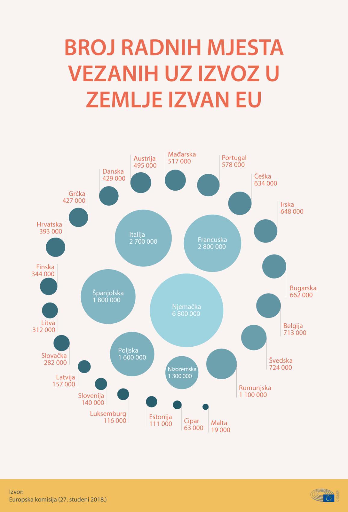 Infografika prikazuje broj radnih mjesta vezanih uz izvoz u zemlje izvan EU-a