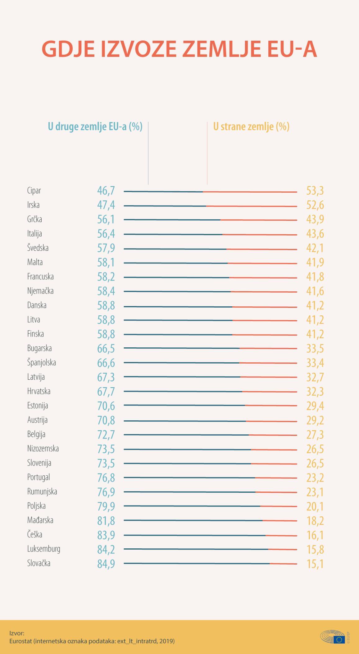 Infografika prikazuje koliko države članice izvoze u druge zemlje EU-a, a  koliko u strane zemlje