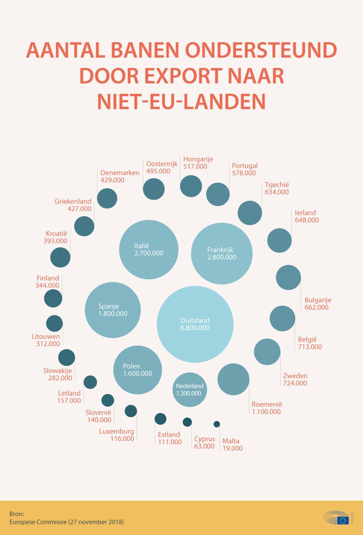 Infografiek met uitleg over wereldhandel