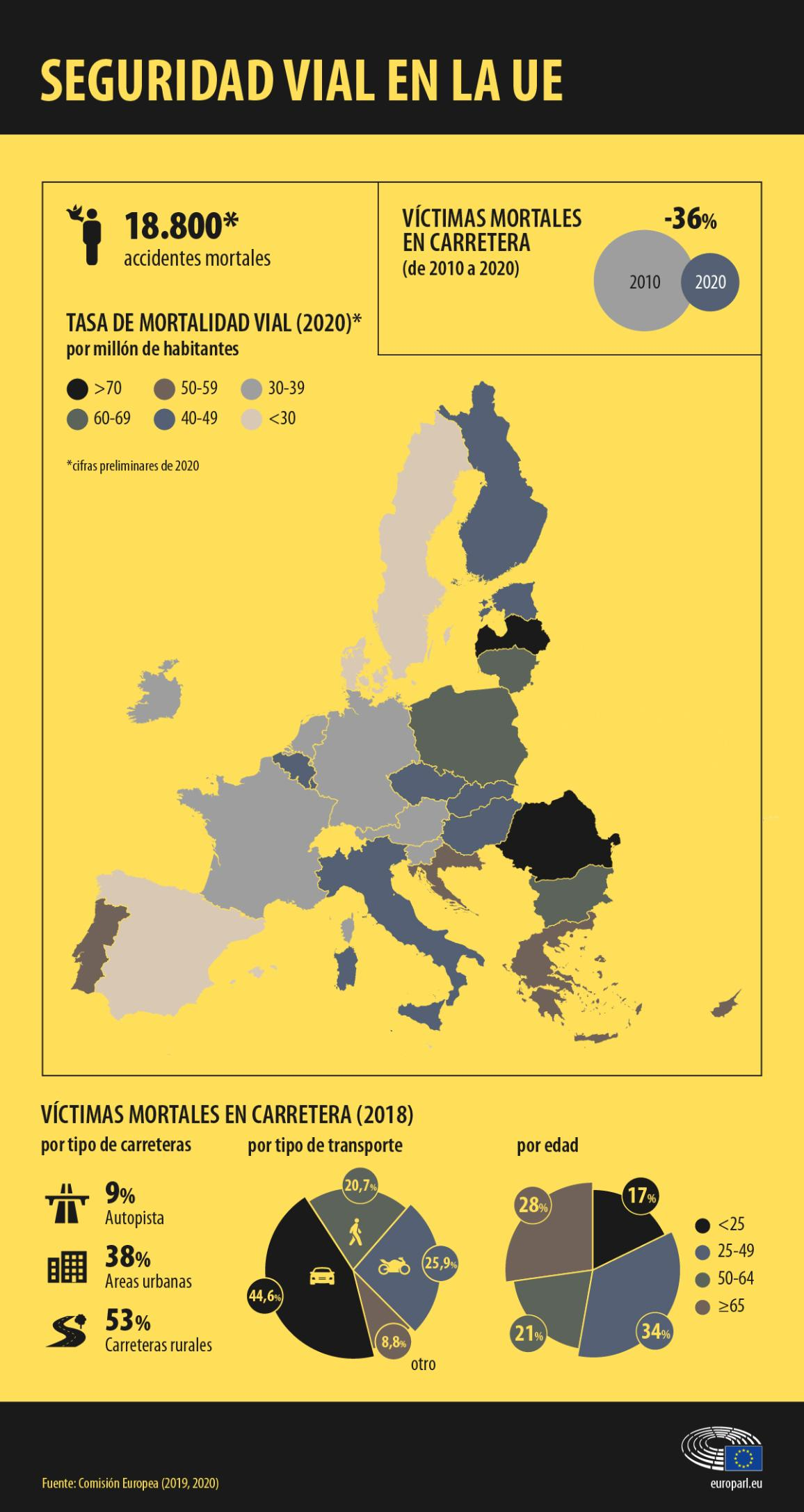 Infographic on road safety in Europe