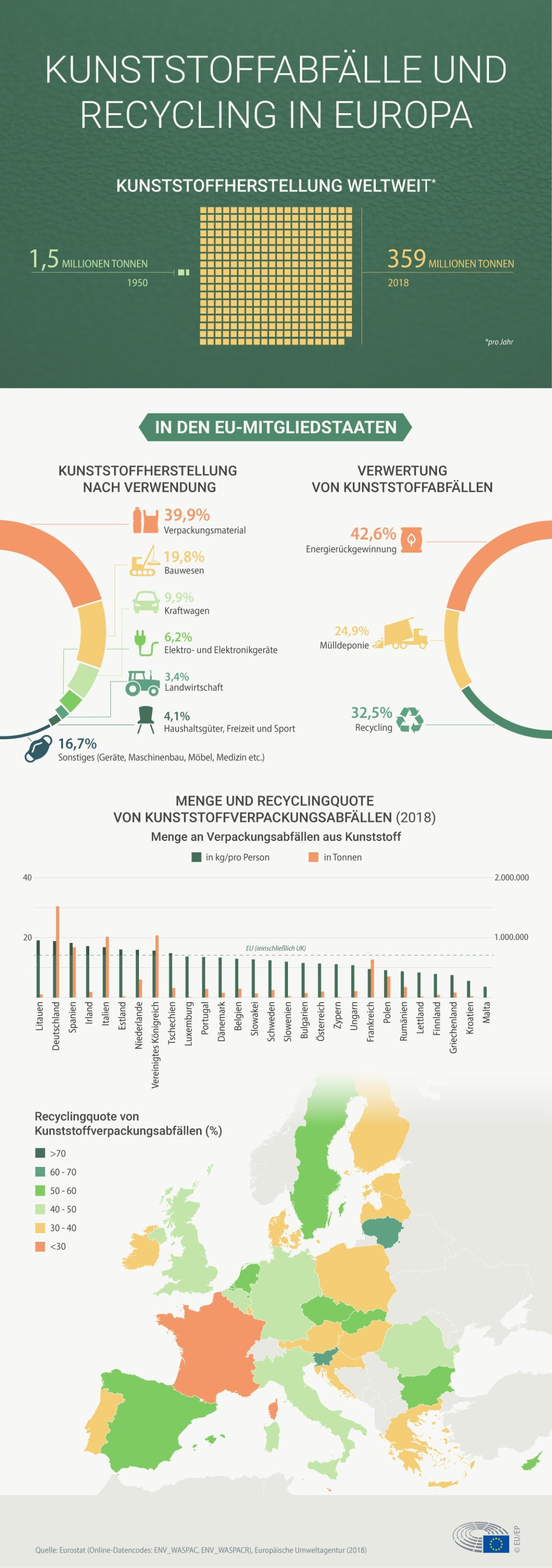 Infografik zu Kunststoffabfällen und Recycling in Europa