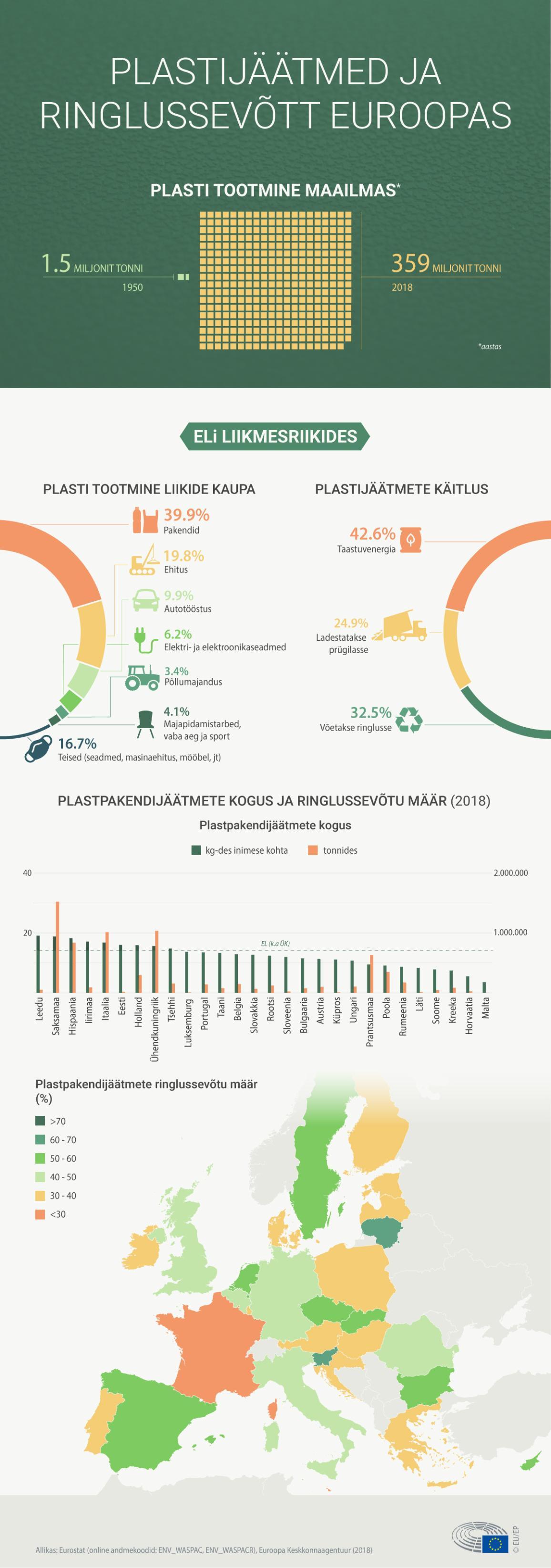 Plastijäätmed ja ringlussevõtt Euroopas.