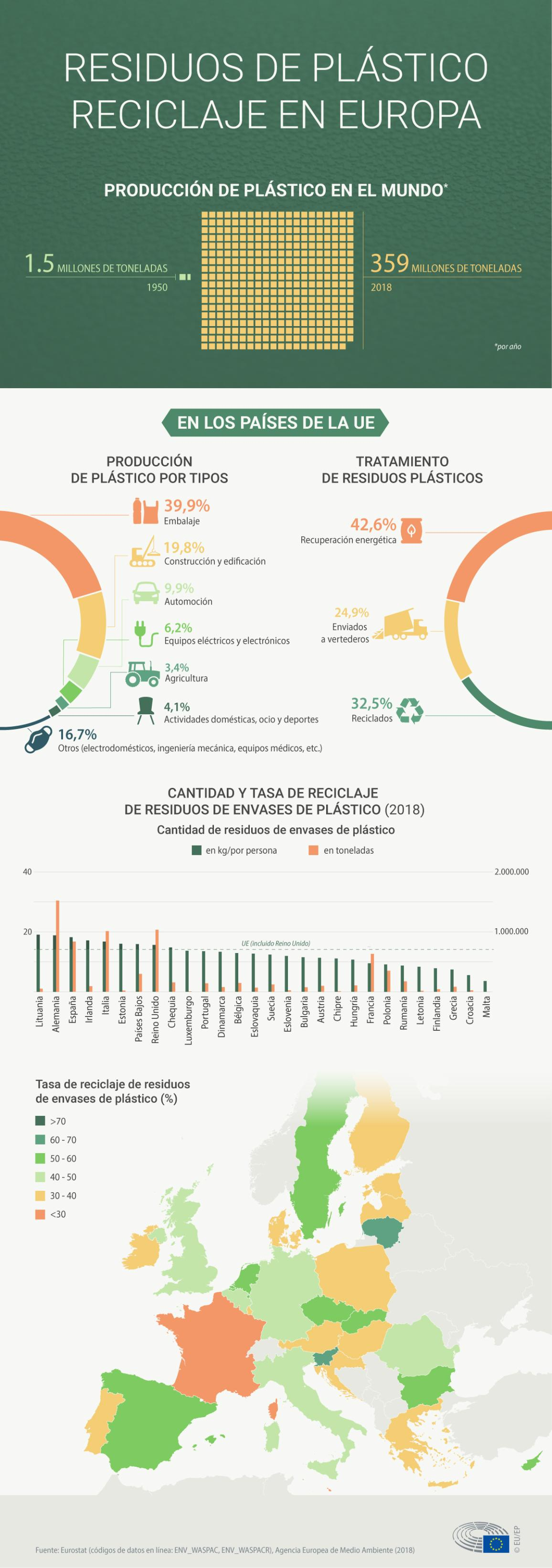 Infographic about plastic waste and recycling in Europe