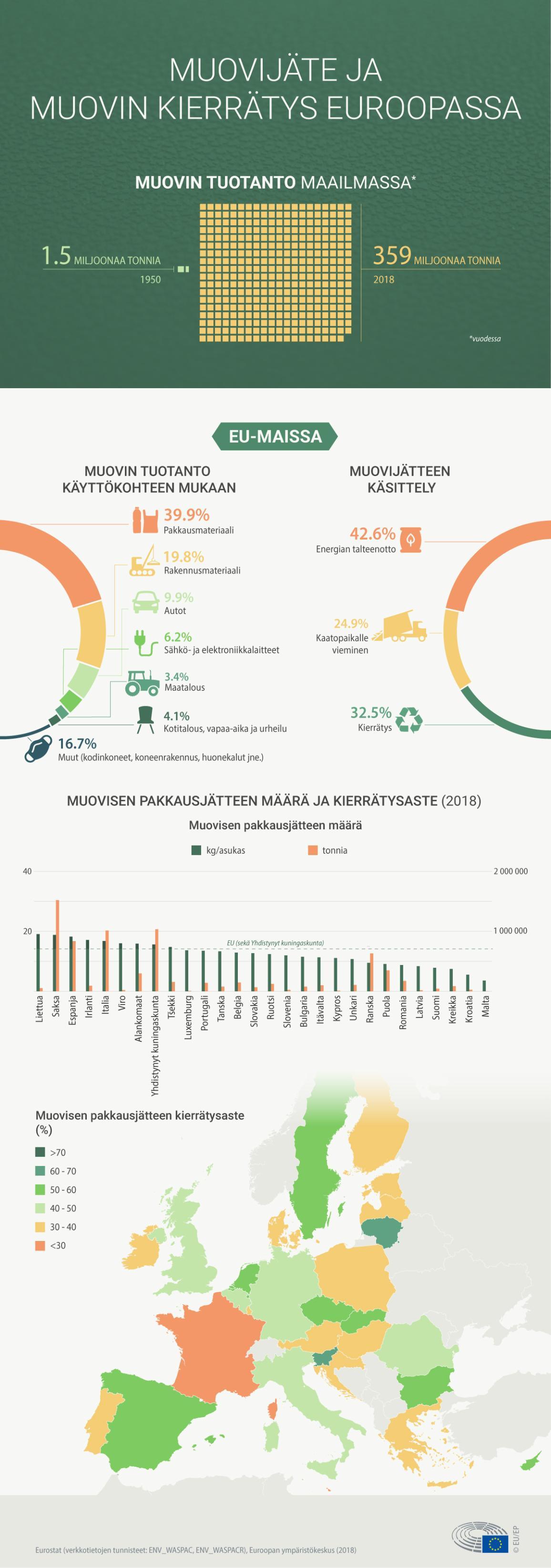 Infografiikka näyttää tilastoja muovijätteestä ja sen käsittelystä Infografiikka näyttää tilastoja muovijätteestä ja sen käsittelystä EU:ssa.