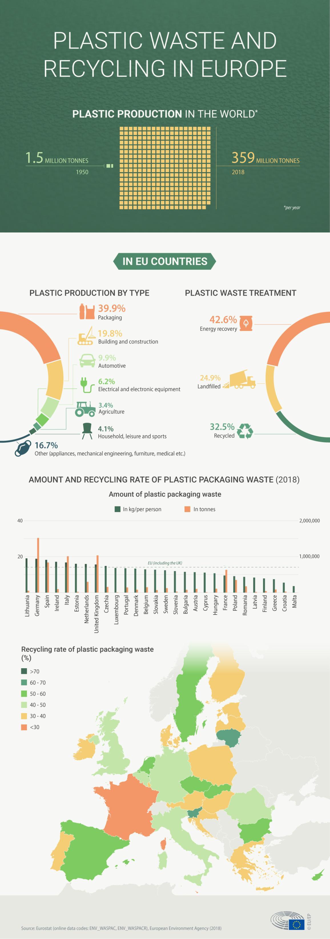 Инфографик за пластичен отпад и рециклирање во Европа