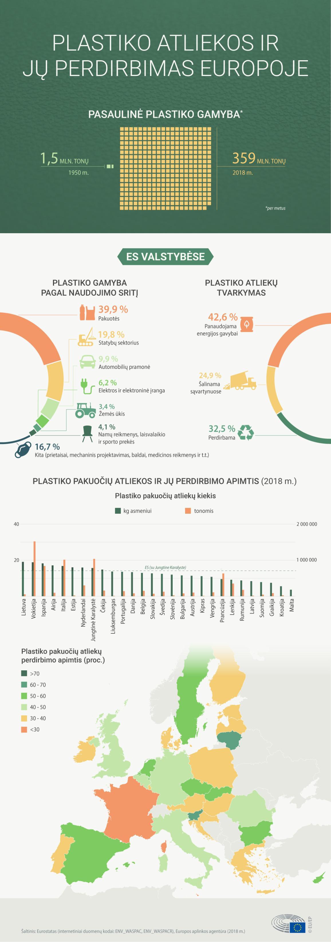 Plastiko atliekos ir jų perdirbimas Europoje