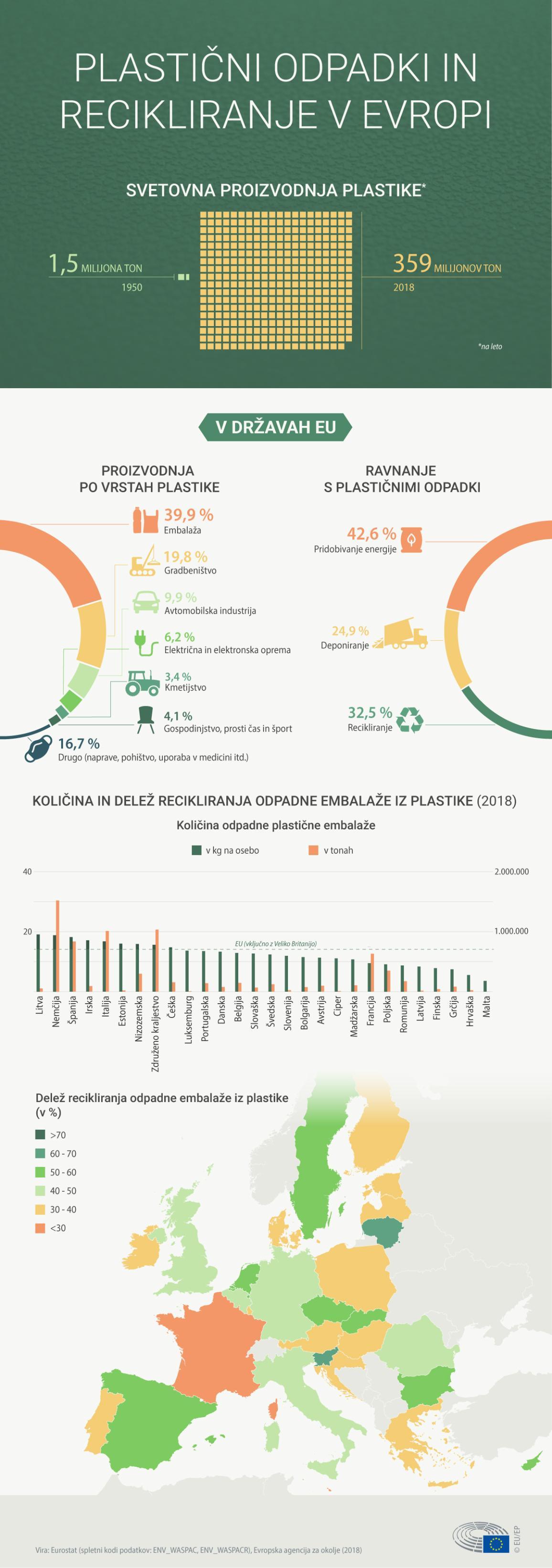 infografika o plastičnih odpadkih in recikliranju v Evropi