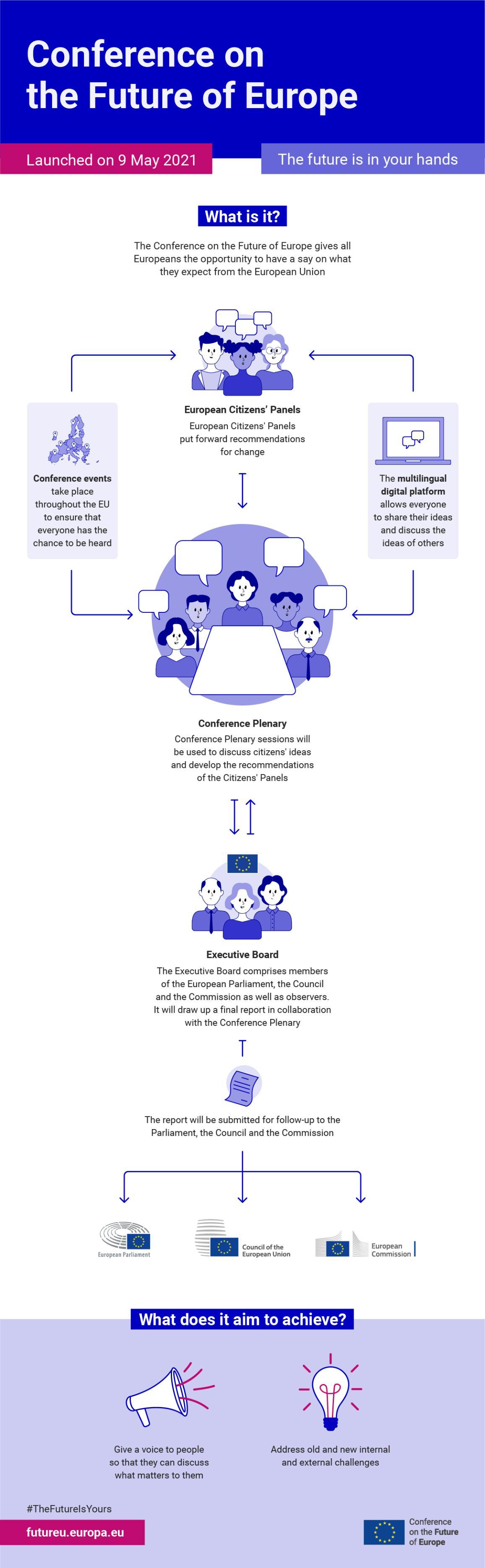 Konferensie oor die toekoms van Europa infographic.