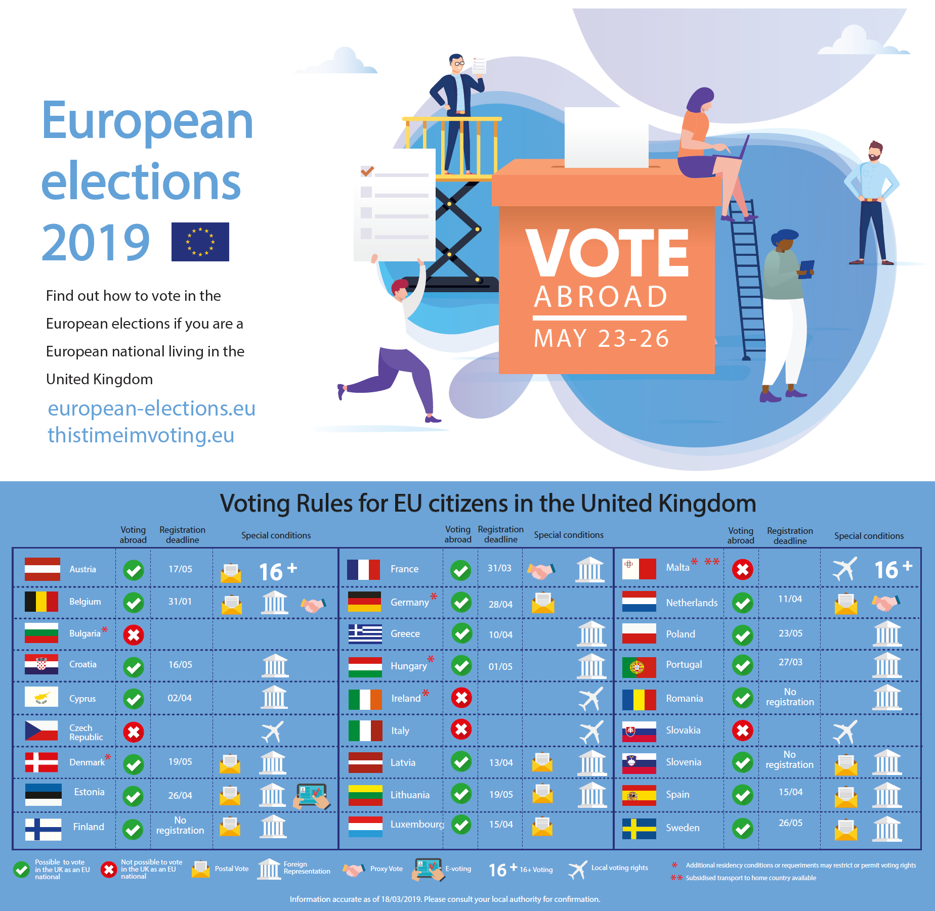 Voting Rules for EU citizens in the UK