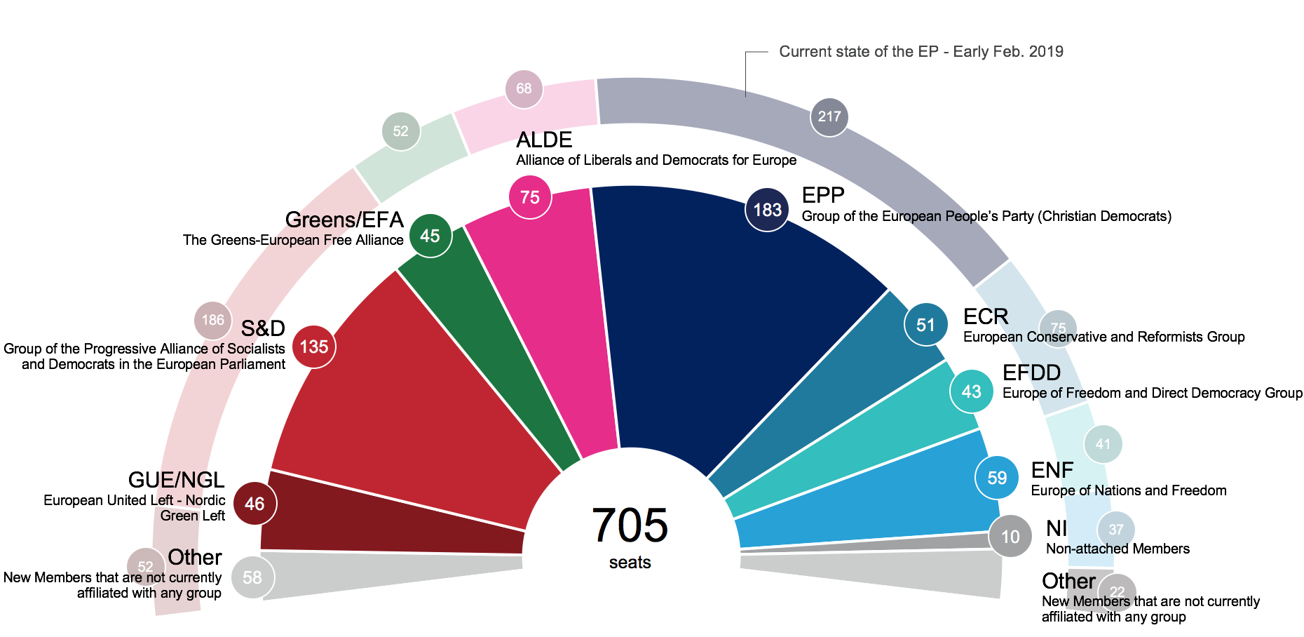 Projection of today's voting preferences across the EU27 onto the distribution of seats in the European Parliament.