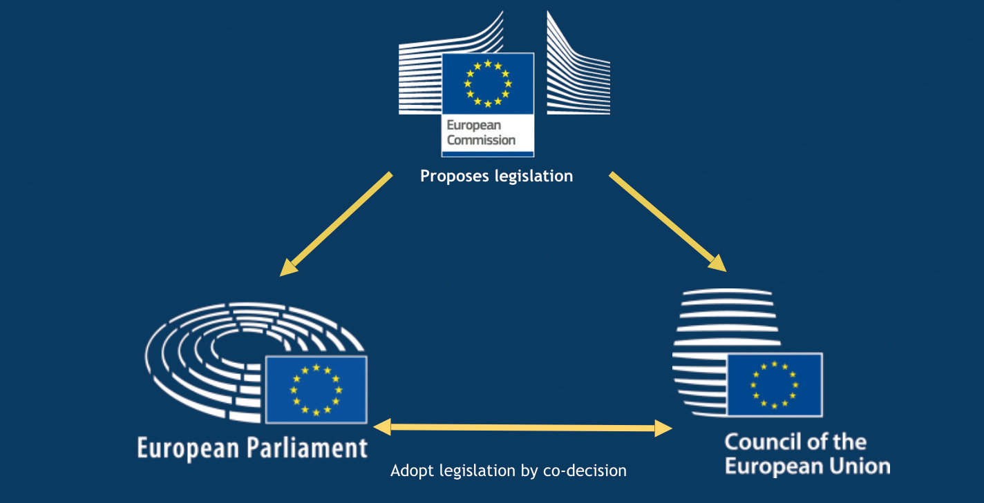 Image result for european union institutions