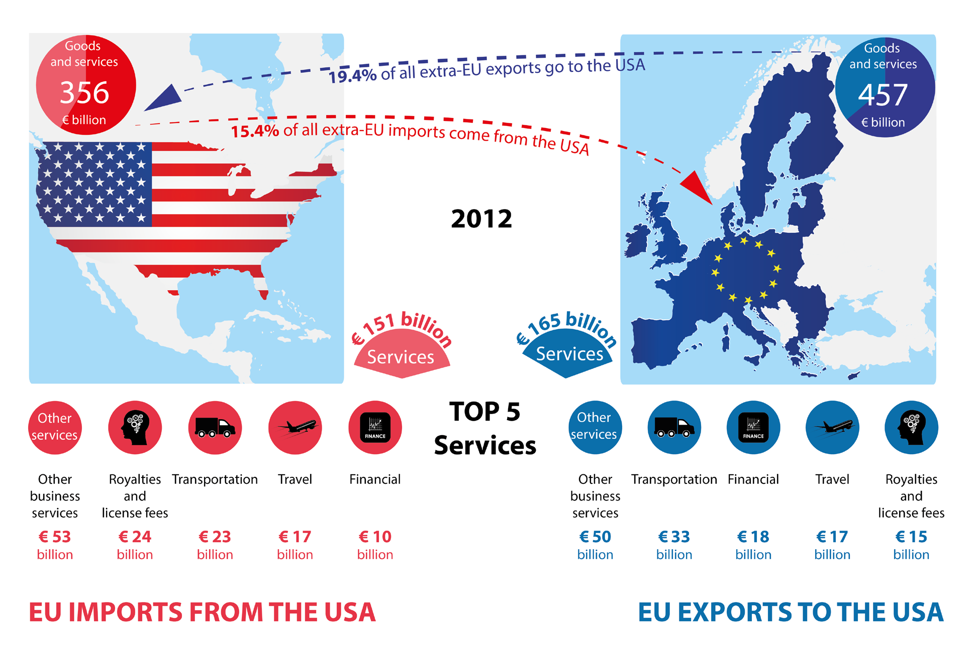 europe and united states relationship